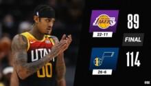 Les Lakers s'inclinent lourdement face à Utah