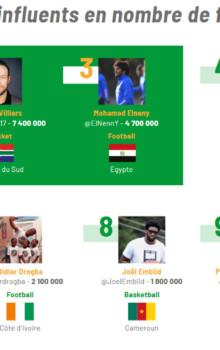 Sportifs africains-twitter-Top 100