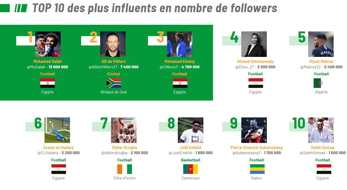 Le top 10 des sportifs africains les plus influents sur twitter